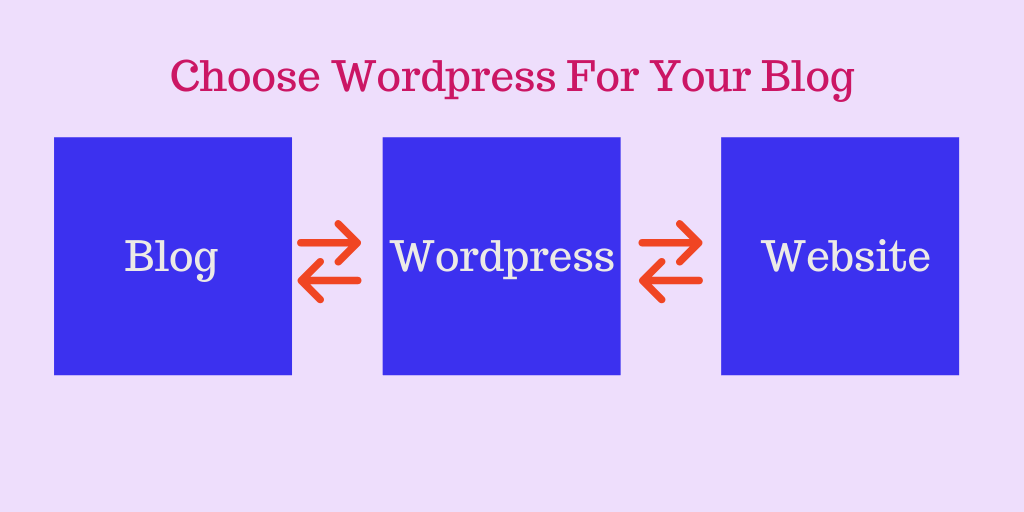 Choose WordPress for Your Blog