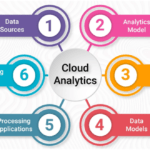 Why Cloud Analytics is the Preference of Present-Day Businesses?